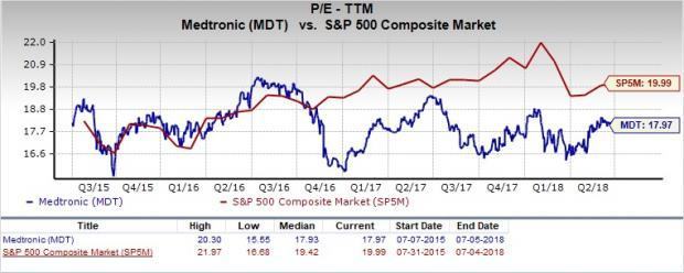 Let's see if Medtronic (MDT) stock is a good choice for value-oriented investors right now from multiple angles.