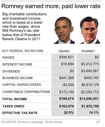 Table shows comparisons between presidential candidates' taxes for