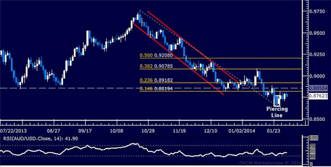 dailyclassics_aud-usd_body_Picture_8.png, AUD/USD Technical Analysis: Upward Breakout Ahead?