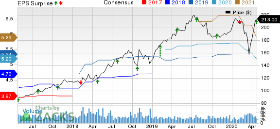 VeriSign, Inc. Price, Consensus and EPS Surprise