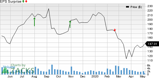 Universal Display Corporation Price and EPS Surprise