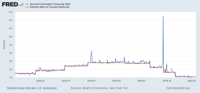 Repo rate(來源:紐約Fed)