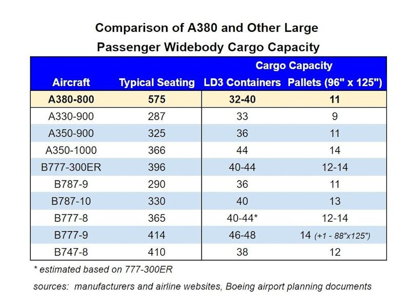 Comparison_of_A380_and_other_widebodies.jpg