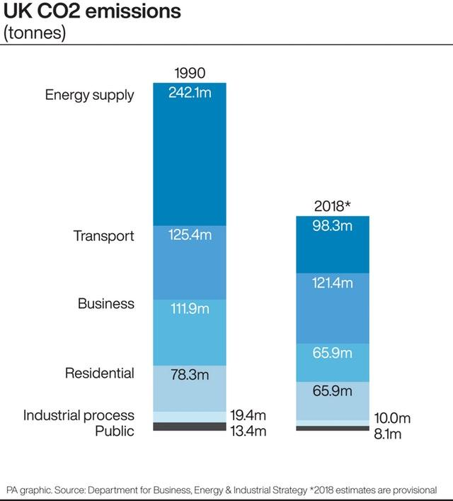 UK CO2 emissions by sector