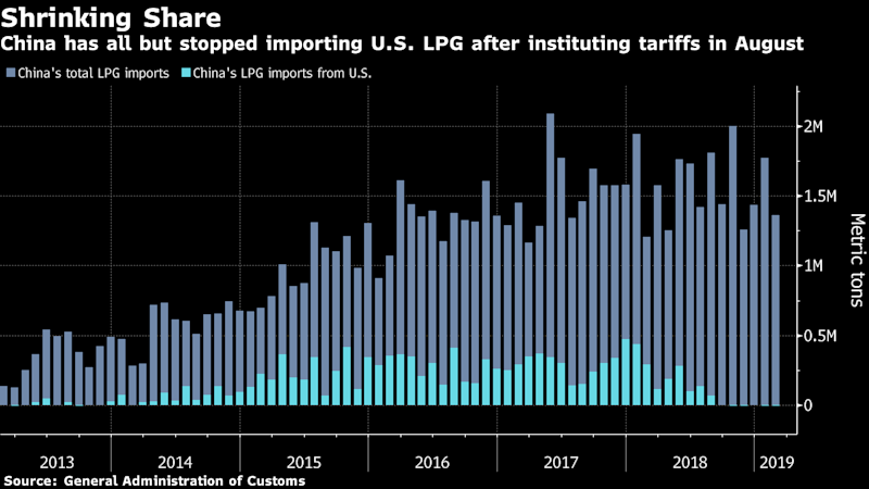 "(Bloomberg) -- After being hit by the trade war and U.S. sanctions on Iran, some Chinese buyers of liquefied petroleum gas from the Persian Gulf nation are finding it's too tough a habit to kick.China sourced around a fifth of its LPG -- used as cooking fuel, in cigarette lighters and to make plastic -- from the U.S before Beijing slapped a 25% tariff on the gas last August as the trade tussle heated up. Buyers then turned to Iran, which accounted for around a third of imports in April, before President Donald Trump blocked all energy exports from the country in May.But some Chinese customers are still buying from Iran, according to Kpler SAS. Based on ship-tracking data, the Paris-based data intelligence firm estimates that at least five supertankers loaded Iranian LPG in May and June that was destined for China. That would equate to around $100 million of the gas, according to Bloomberg calculations.""They've started using a variety of techniques to hide their activity,"" Ilya Niklyaev, an LPG analyst at Kpler, said in an interview. ""Like switching off transponders as well as intentionally signaling wrong destinations and indicating loading ports in Qatar, Saudi Arabia or the U.A.E.""The predicament of the Chinese buyers underscores how the White House's aggressive trade and foreign policy is disrupting global commodity flows. To avoid running afoul of the U.S. sanctions, LPG importers in Asia's largest economy would have to turn to more expensive supplies from elsewhere in the Middle East or Africa.Going DarkTankers carrying Iranian oil and gas are notorious for masking their journeys by turning off satellite locator beacons, a technique known as going dark, and transferring fuel between ships to hide the origin of the cargo.LPG tanker Sea Dolphin sailed into the Persian Gulf between Iran and Qatar with empty tanks on May 17, and then turned off its beacon, Kpler said in a June 6 note. It turned the locator back on May 26, indicating its tanks were now full, and headed toward the Maldives, where it again went dark.Another ship, the Pacific Yantai, loaded its tanks near where the Sea Dolphin had stopped, and then set sail toward China, according to Kpler. Bloomberg ship-tracking data confirms the movements of the two vessels and show the Pacific Yantai appearing to drop off a partial cargo at Ningbo on June 14.The Sea Dolphin is owned by Kunlun Trading Co., data compiled by Bloomberg show. Staff who answered the phone at its Hong Kong office said they weren't authorized to speak to the media and there was no spokesperson. There was no response to emails sent to Kunlun's investor relations department.Pacific Yantai is owned by China's Pacific Gas, Bloomberg-compiled data show. The ship was on a long-term charter, said a staff member at the company's Shanghai office who asked not to be identified as the person is not authorized to speak to media. The person wouldn't name the company that chartered the vessel. Nobody answered emails sent to generic addresses for information and investor relations at Pacific Gas.Oil ImportsChinese refiners may also be circumventing American sanctions to import Iranian oil, with FGE saying in a note last week that it expects some degree of non-compliance. China probably isn't complying with U.S. sanctions on Iranian crude, U.S. Deputy Energy Secretary Dan Brouillette said Friday, adding that he didn't have any hard evidence to show this. Beijing will likely become compliant as it wants a good trade deal with Washington, he said. LPG is an important export for Iran. Some 83% of the country's 507,000 barrels a day of petroleum product shipments in 2017 were LPG and fuel oil, according to Energy Information Administration data. That compared with 2.5 million barrels a day of crude and condensate exports.China's Foreign Minister Wang Yi last month pledged to support Tehran's efforts to safeguard its interests. The country's Ministry of Commerce and the General Administration of Customs didn't respond to faxed requests for comment.China took 346,000 tons, or 80%, of Iran's LPG exports in May, Kpler estimated. If the cargoes loaded before the end of the U.S. waivers on May 2 they may not have been in contravention of the sanctions. Iran is likely to export a total of 400,000-500,000 tons in June with at least eight supertankers set to load the fuel in coming weeks, Kpler said in the note. Three supertankers have loaded LPG from Iran in June, of which at least one is headed for China, it said.Kpler and Chinese customs figures show similar overall LPG import data for the past year. But while the Kpler numbers show a sizable portion coming from Iran, the Chinese data has no cargoes from the Persian Gulf nation since mid-2017.Iranian LPG supplies have been among the cheapest in the world as customers from Japan to South Korea turned away from doing business with the country following the U.S. sanctions. China could turn to other suppliers, like Qatar and Saudi Arabia, but it would be more expensive.After rising 21% this year through late April, the benchmark east Asian price for propane, a type of LPG, has since fallen 24%, according to data from PVM Oil Associates. The contract fell 1% to $405.91 a ton on Wednesday.""While the LPG market isn't expected to be nearly as tight in the second half of 2019, China will still have to lean heavily on LPG supplies from Iran, as well as from Qatar, Saudi Arabia, Nigeria and Angola to fill the gap left behind by the U.S,"" said Han Wee Ong, a Singapore-based senior consultant at FGE.(Adds more comments from U.S. deputy energy secretary in 11th paragraph.)\--With assistance from Sarah Chen and Aibing Guo.To contact the reporters on this story: Saket Sundria in Singapore at ssundria@bloomberg.net;Dan Murtaugh in Singapore at dmurtaugh@bloomberg.netTo contact the editors responsible for this story: Serene Cheong at scheong20@bloomberg.net, Andrew Janes, Ben SharplesFor more articles like this, please visit us at bloomberg.com©2019 Bloomberg L.P."