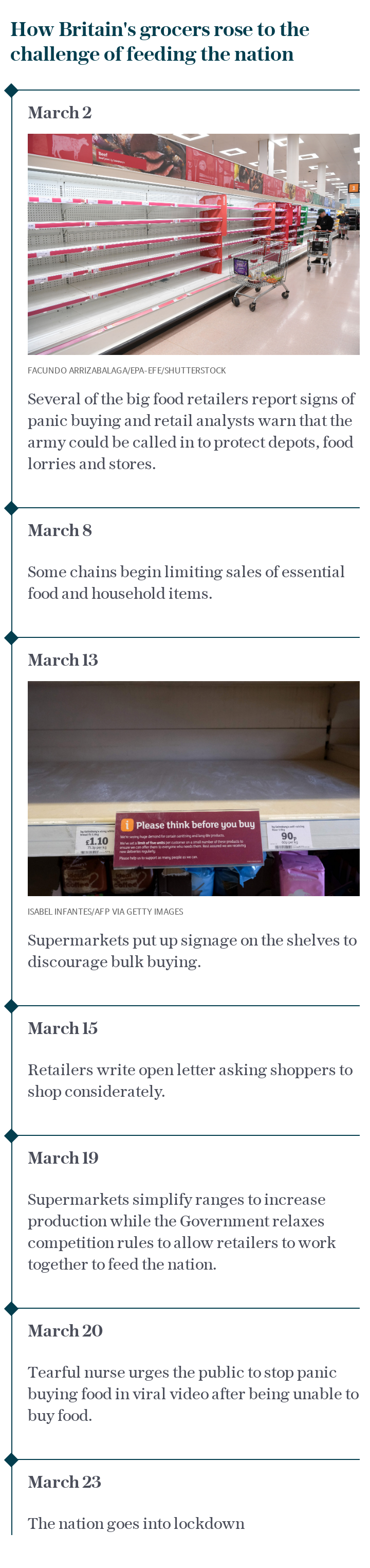 How Britain's grocers rose to the challenge of feeding the nation