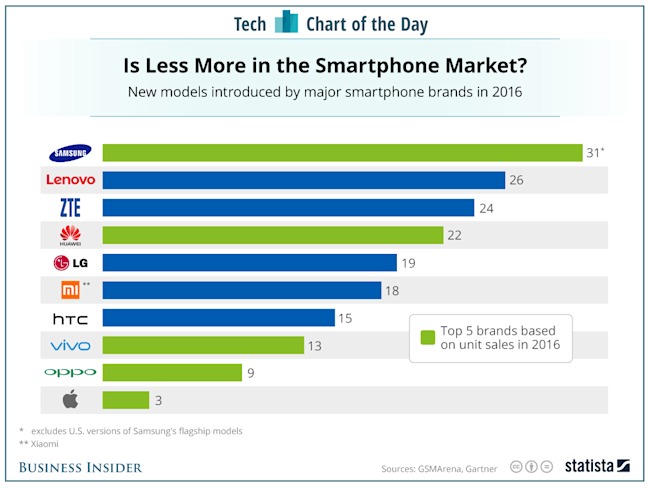 smartphone launches chart