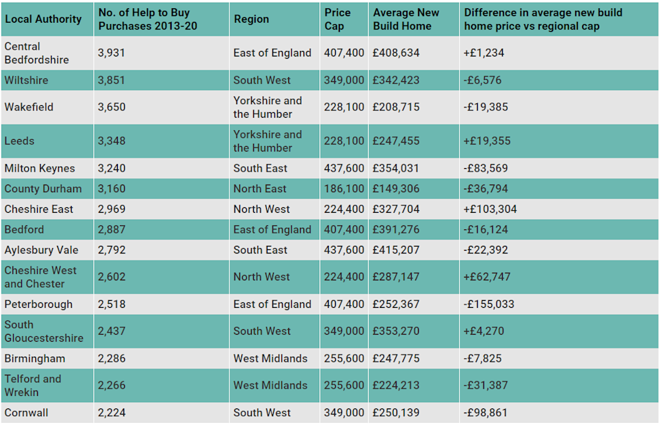 First-time buyer hotspots across England. (money.co.uk)