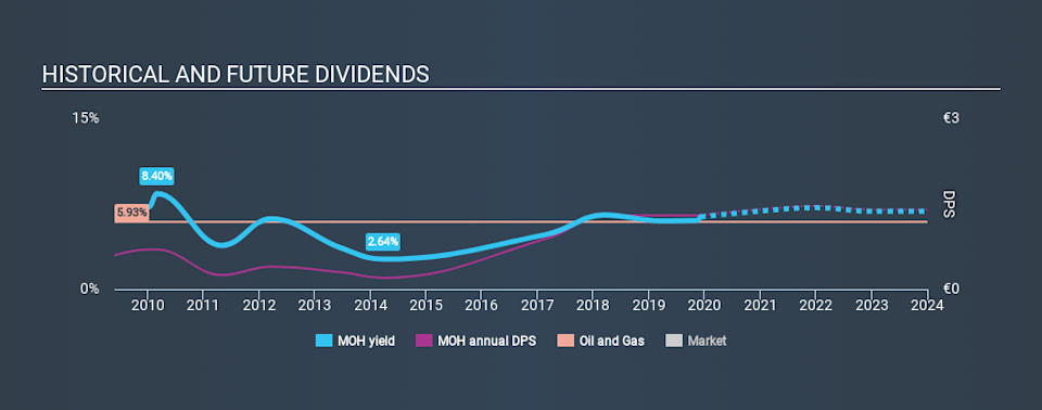 ATSE:MOH Historical Dividend Yield, December 6th 2019