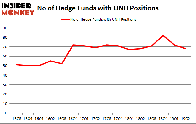 No of Hedge Funds with UNH Positions