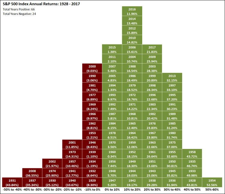 s&p 500 annual returns chart