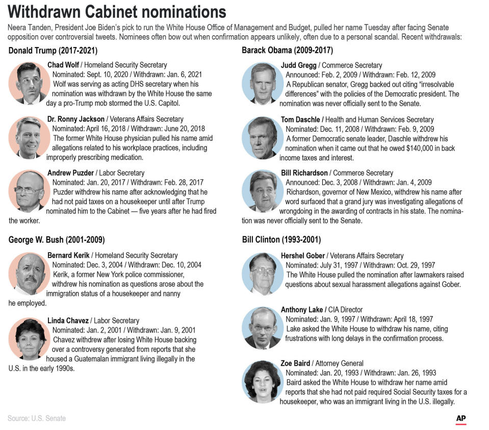 Recent Cabinet hopefuls who dropped out. (AP Graphic)