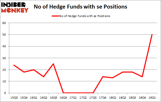 No of Hedge Funds with SE Positions