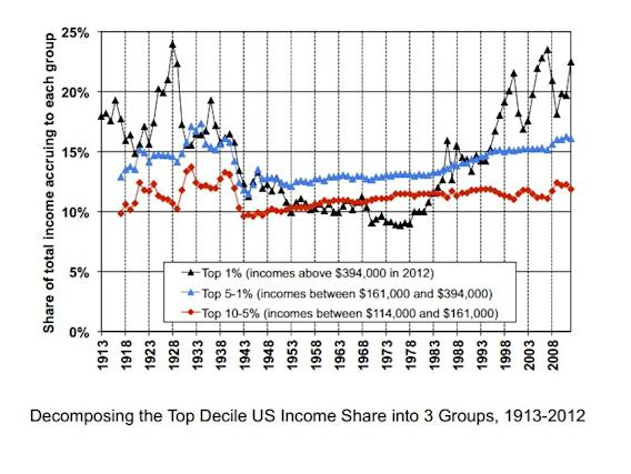 Is Inequality Really The Problem We Think It Is
