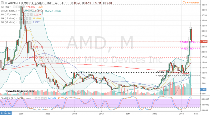 AMD Stock Monthly Chart