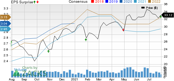 Federated Hermes, Inc. Price, Consensus and EPS Surprise