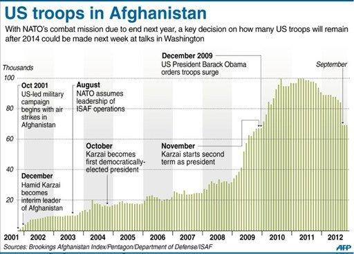 <p>Graphic showing the US troop deployment history in Afghanistan since 2001. A key decision on how many troops will remain after 2014 could be made at Friday's talks between President Barack Obama and Afghan leader Hamid Karzai in Washington.</p>