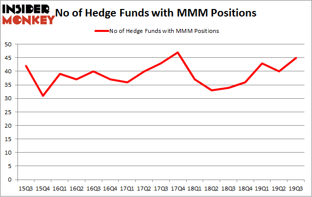 No of Hedge Funds with MMM Positions