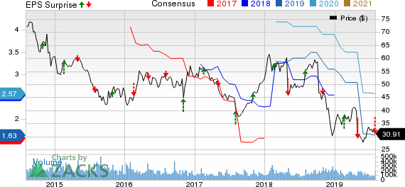 Fluor Corporation Price, Consensus and EPS Surprise