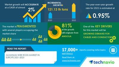 Technavio has announced its latest market research report titled Aluminum Wire Rods Market in Europe by Application and Grade - Forecast and Analysis 2021-2025