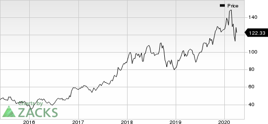 Old Dominion Freight Line, Inc. Price