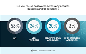 Another key takeaway from the Devolutions cybersecurity survey is the misuse of passwords – with 47% of SMBs allowing end users to reuse passwords across personal and professional accounts.