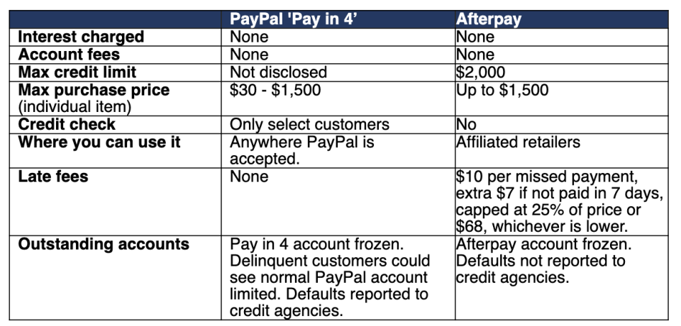 Chart comparing PayPal and Afterpay