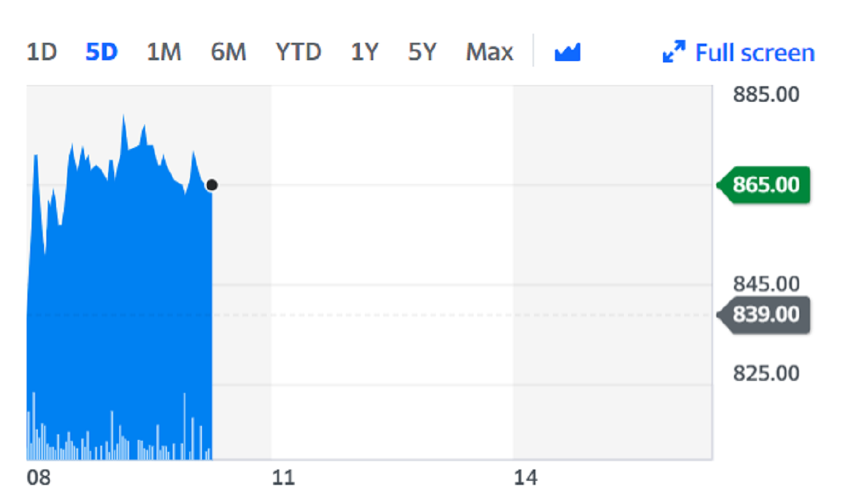 Shares rose as much as 4% on Thursday. Chart: Yahoo Finance
