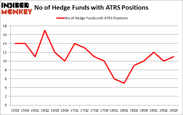 Here is What Hedge Funds Think About Antares Pharma Inc (NASDAQ:ATRS)