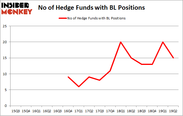 No of Hedge Funds with BL Positions