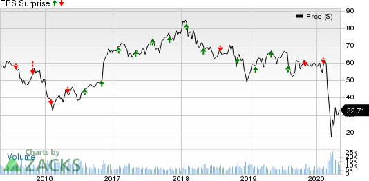 Lincoln National Corporation Price and EPS Surprise