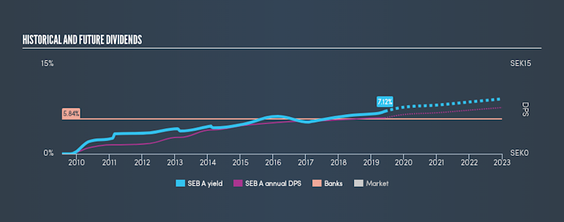 OM:SEB A Historical Dividend Yield, June 4th 2019