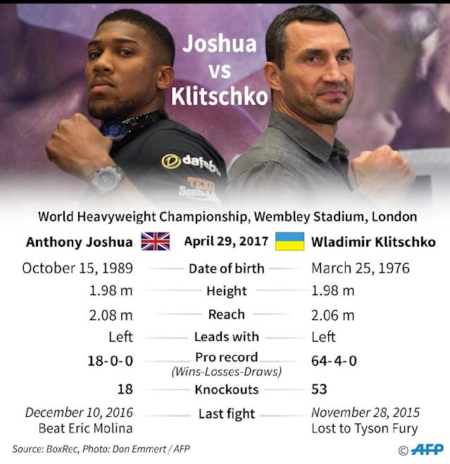 Wladimir Klitschko (R) has recorded a video predicting the outcome of the fight against Anthony Joshua which will be sealed in his robe then auctioned for charity (AFP Photo/Matthias BOLLMEYER, Jonathan JACOBSEN)