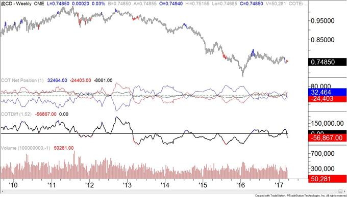 COT-Euro Speculators Hold Smallest Net Short Position Since May 2014