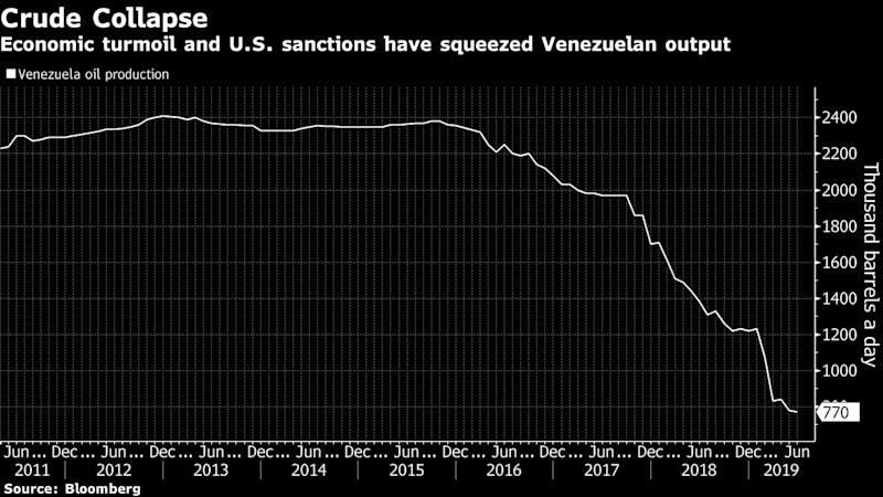 """(Bloomberg) -- Chevron Corp. and four oil services companies won a last-minute U.S. government reprieve to continue producing oil in Venezuela, albeit only for a 90-day period.The U.S. Treasury Department supported Chevron's request to extend its sanctions waiver by six months, but the majority of other government agencies involved opposed any extension at all, a senior administration official told reporters on a call Friday. President Donald Trump backed a compromise between the two positions, resulting in the three-month time period.The extension allows San Ramon, California-based Chevron to essentially keep the lights on and the facility running, but another extension will be harder, the official said.The company has operated in Venezuela for almost a century, since the discovery of the Boscan field in the 1920s. It has outlasted many other oil companies, including Exxon Mobil Corp., which left after a series of industry nationalizations during Hugo Chavez's tenure as president.The U.S. Treasury Department's Office of Foreign Assets Control said in a statement Friday that Chevron can continue its joint venture with state-owned Petroleos de Venezuela SA until Oct. 25. The previous waiver was due to end Saturday.Oilfield service companies Schlumberger Ltd., Halliburton Co., Baker Hughes and Weatherford International Plc were also allowed to continue their work in Venezuela for three months. Chevron closed 1.5% lower in New York, at $123.72.It's a partial victory for Chevron that leaves the Trump administration with the option of pulling the company out later this year. The impact of any eventual refusal of a Chevron waiver is rising as other production falters, giving the company a bigger and bigger size of the market in the country, the official said.""""Our advice to Chevron would be to start preparing to leave after October,"""" Joseph McMonigle, an analyst for HedgeEye Risk Management, wrote in a note. """"We are highly doubtful there will be another extension granted."""""""