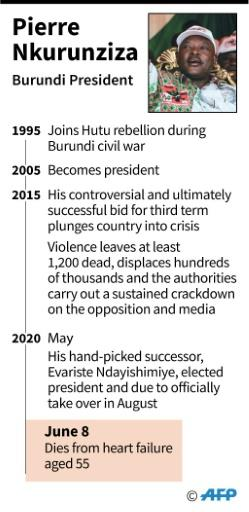 Pierre Nkurunziza ruled the east Africa nation for an often tumultuous 15 years