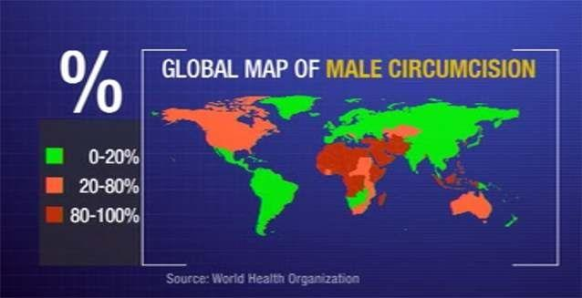 In Australia, 59 per cent of men – 4.7 million – are circumcised. Around 30 per cent of all males aged 15 or older are becoming circumcised globally. Photo: 7News