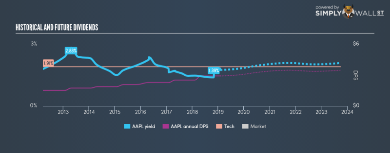 NASDAQGS:AAPL Historical Dividend Yield February 4th 19