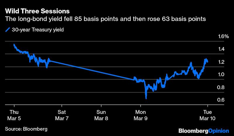 U.S. Treasuries Are Not Supposed to Trade Like This
