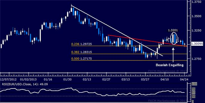 Forex_EURUSD_Technical_Analysis_04.24.2013_body_Picture_1.png, EUR/USD Technical Analysis 04.24.2013
