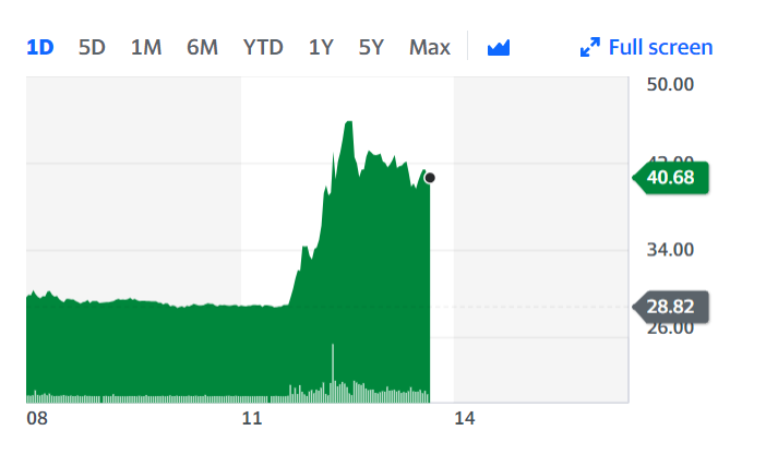 Cineworld shares were up roughly 43%. Chart: Yahoo Finance UK