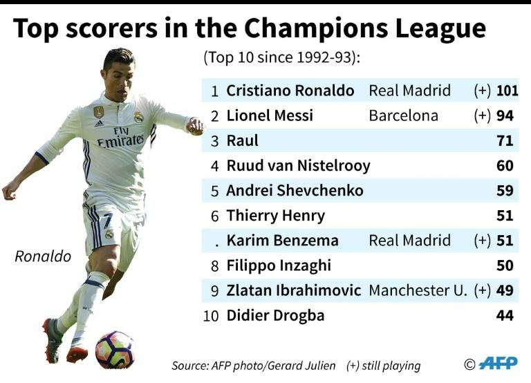 Top scorers in the Chammpions League