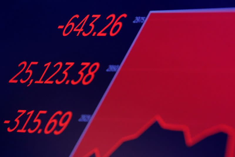 A screen shows the Dow Jones Industrial Average during trading on the floor at the NYSE in New York