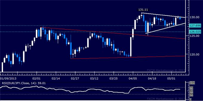 Forex_EURJPY_Technical_Analysis_05.07.2013_body_Picture_5.png, EUR/JPY Technical Analysis 05.07.2013