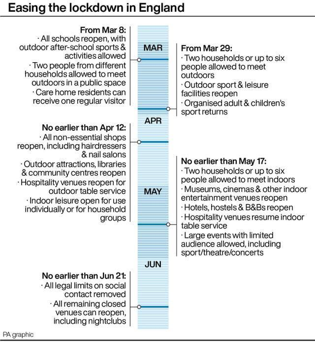 Timeline for easing the lockdown in England