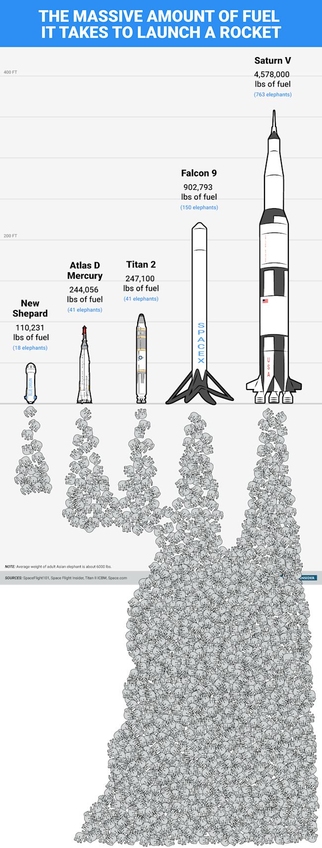 Here S The Massive Amount Of Fuel It Takes To Launch A