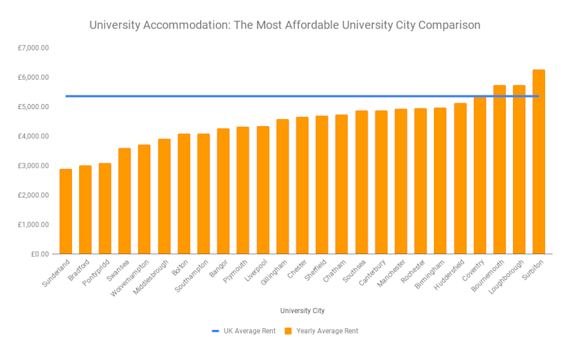 Cheapest cities for student accommodation in the UK. Source: StudentTenant