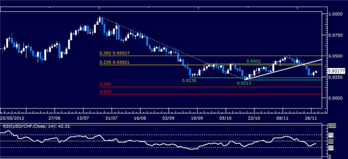 Forex_Analysis_USDCHF_Classic_Technical_Report_11.28.2012_body_Picture_1.png, Forex Analysis: USD/CHF Classic Technical Report 11.28.2012
