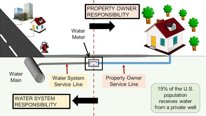 Illustration of pipes in a community