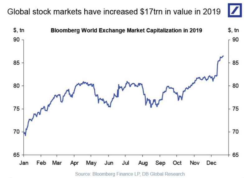 The market has gained $17 trillion in value this year during a rally that impressed all the way. (Source: Deutsche Bank)